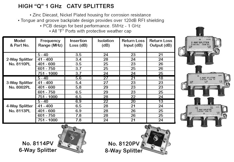 tv cable splitters and connectors 02100 02 3-way split 1 ghz 3 way cable tv splitter